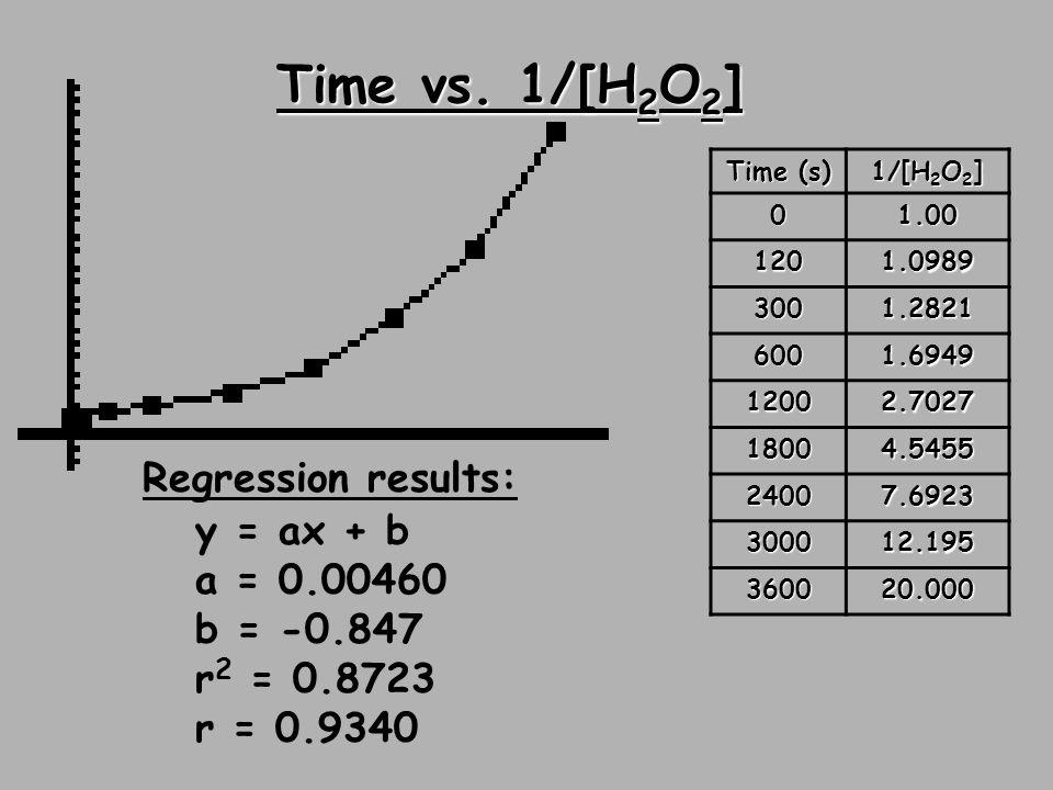 Time vs. 1/[H2O2] Regression results: y = ax + b a = 0.00460